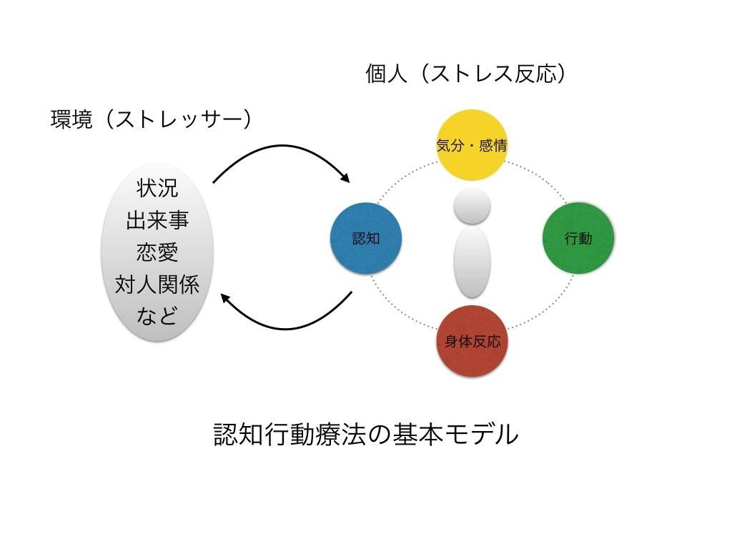 図2 認知行動療法の基本モデル.001